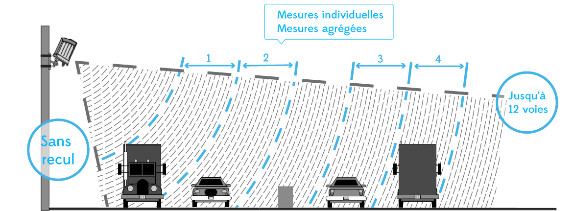 illustration de détection de la station de comptage de trafic radar multivoies SX300